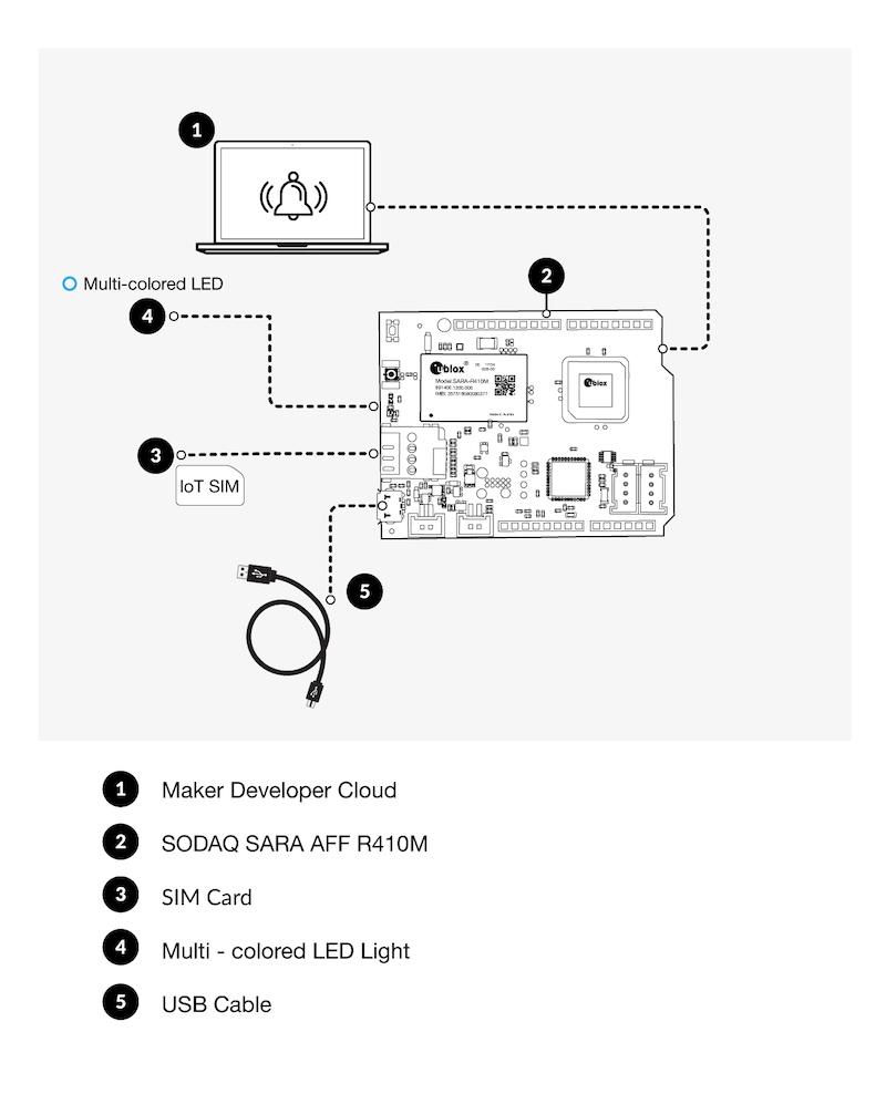 Hardware schema