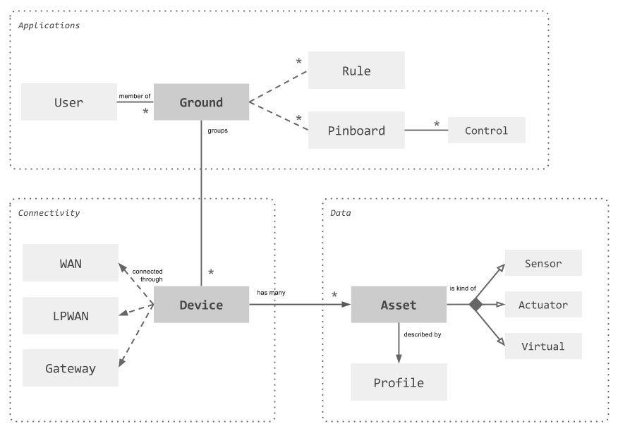 AllThingsTalk Domain Model